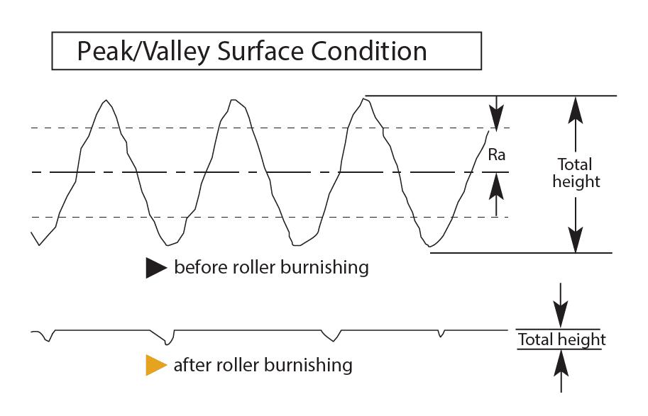 Состояние поверхности пика /долины Черновик
