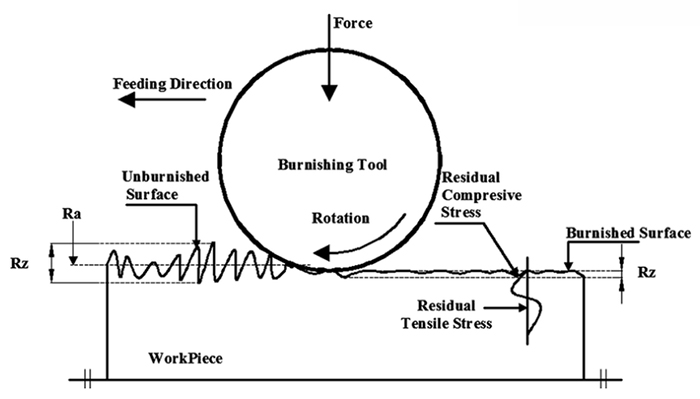 Как насчет процесса RBT roller_burnishing RBT ролики для полотенец